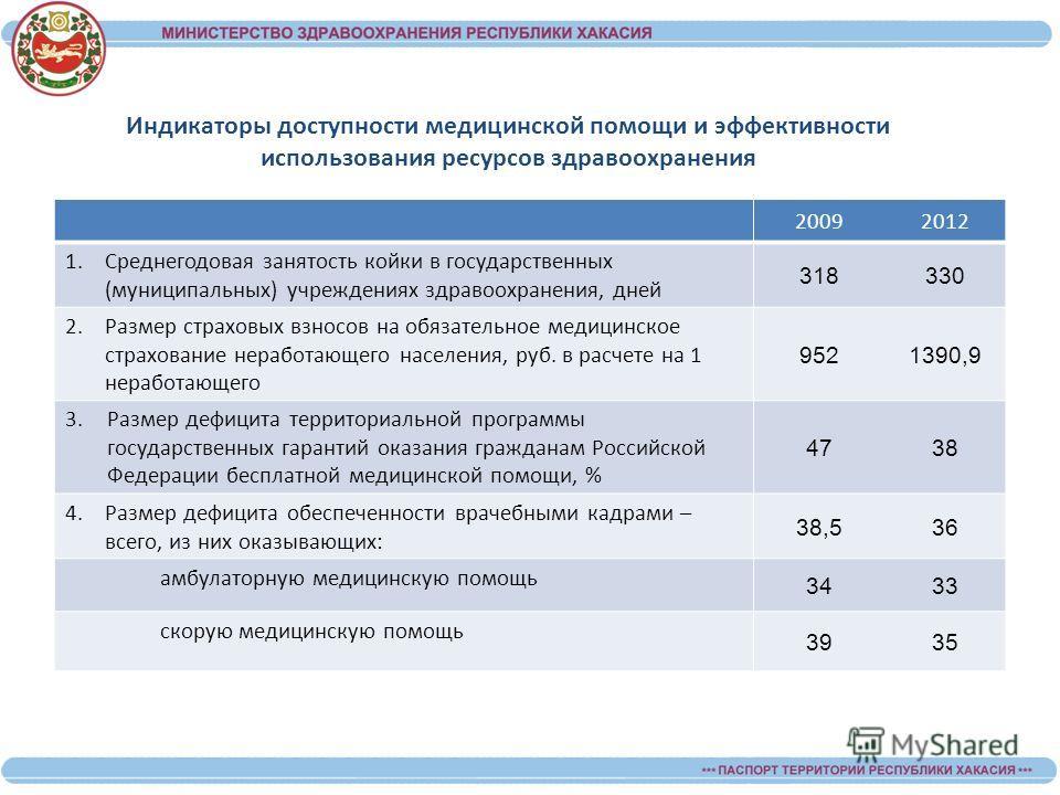 Индикаторы доступности медицинской помощи и эффективности использования ресурсов здравоохранения 20092012 1. Среднегодовая занятость койки в государственных (муниципальных) учреждениях здравоохранения, дней 318330 2. Размер страховых взносов на обяза