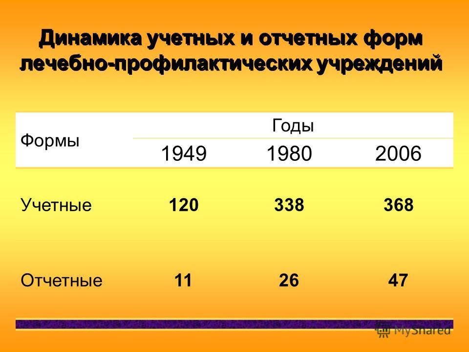 Динамика учетных и отчетных форм лечебно-профилактических учреждений Формы Годы 194919802006 Учетные120338368 Отчетные112647