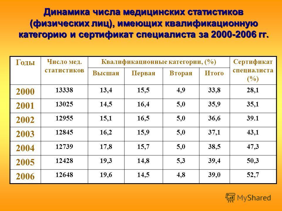 Динамика числа медицинских статистиков (физических лиц), имеющих квалификационную категорию и сертификат специалиста за 2000-2006 гг. Годы Число мед. статистиков Квалификационные категории, (%)Сертификат специалиста (%) ВысшаяПерваяВтораяИтого 2000 1