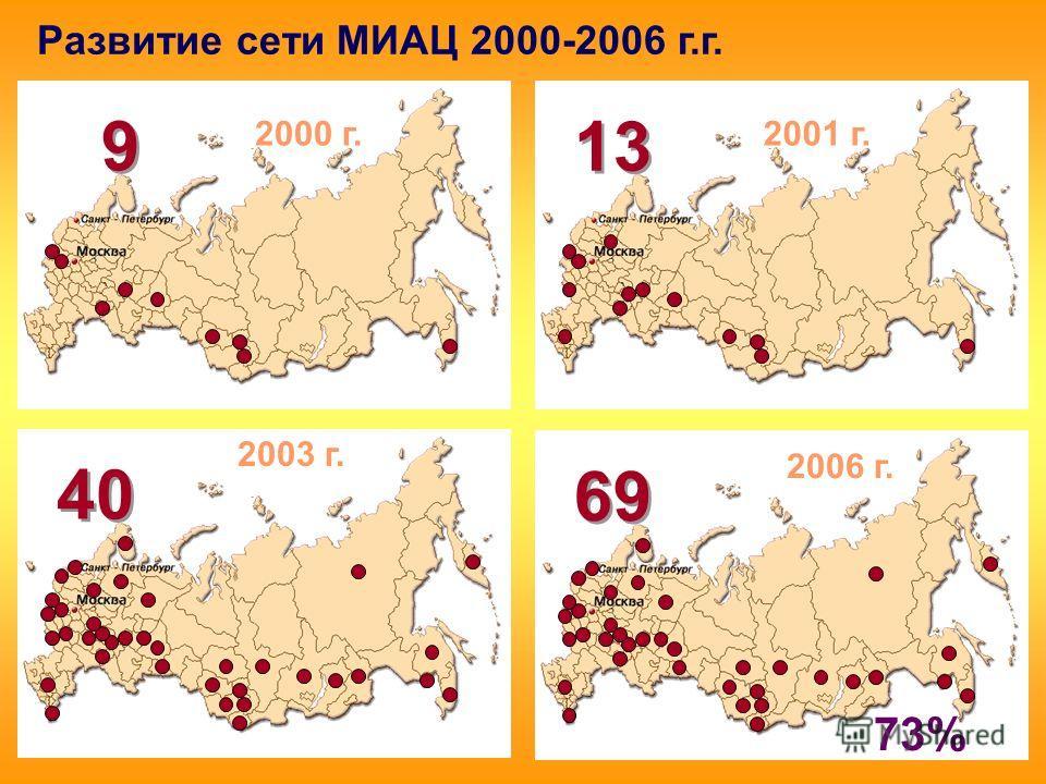 Развитие сети МИАЦ 2000-2006 г.г. 9 9 2000 г. 13 2001 г. 40 2003 г. 6969 6969 2006 г. 73%