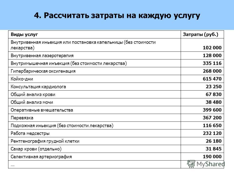 4. Рассчитать затраты на каждую услугу Виды услугЗатраты (руб.) Внутривенная иньекция или постановка капельницы (без стоимости лекарства)102 000 Внутривенная лазеротерапия128 000 Внутримышечная инъекция (без стоимости лекарства)335 116 Гипербарическа