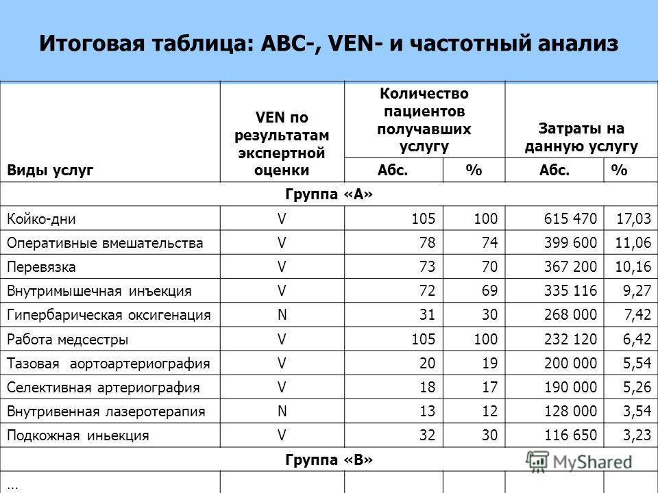 Частотный, АВС и VEN анализы затрат на лекарственную терапию при типичной практике лечения в г. Москве Итоговая таблица: АВС-, VEN- и частотный анализ Виды услуг VЕN по результатам экспертной оценки Количество пациентов получавших услугу Затраты на д