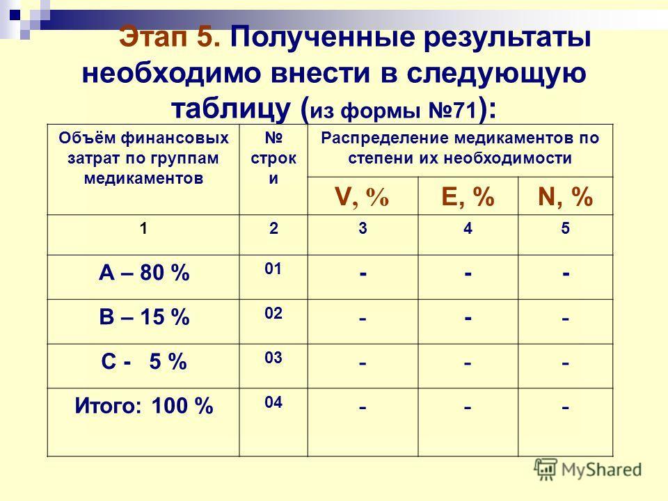 Этап 5. Полученные результаты необходимо внести в следующую таблицу ( из формы 71 ): Объём финансовых затрат по группам медикаментов строк и Распределение медикаментов по степени их необходимости V, % E, %N, % 12345 А – 80 % 01 --- В – 15 % 02 - - -