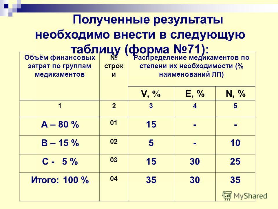 Полученные результаты необходимо внести в следующую таблицу (форма 71): Объём финансовых затрат по группам медикаментов строк и Распределение медикаментов по степени их необходимости (% наименований ЛП) V, % E, %N, % 12345 А – 80 % 01 15-- В – 15 % 0