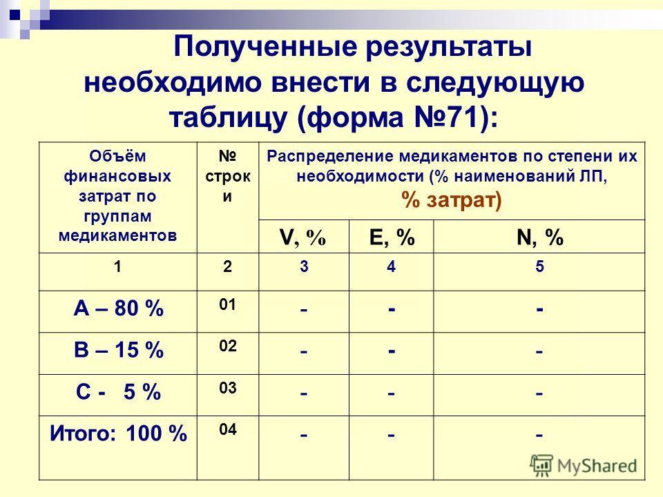 Полученные результаты необходимо внести в следующую таблицу (форма 71): Объём финансовых затрат по группам медикаментов строк и Распределение медикаментов по степени их необходимости (% наименований ЛП, % затрат) V, % E, %N, % 12345 А – 80 % 01 - --
