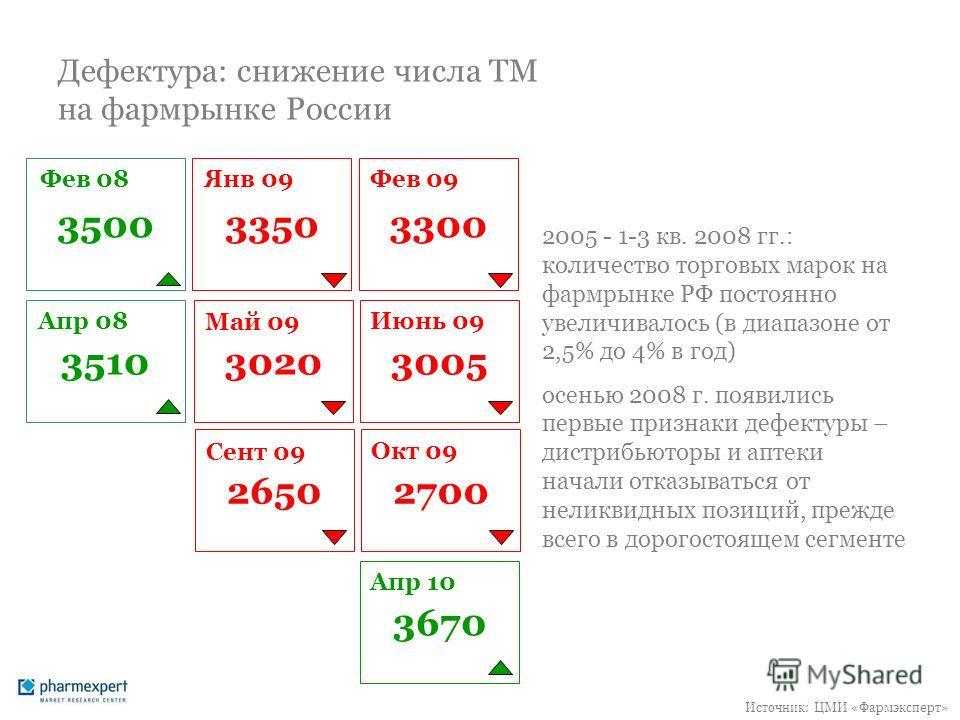 Дефектура: снижение числа ТМ на фармрынке России 2005 - 1-3 кв. 2008 гг.: количество торговых марок на фармрынке РФ постоянно увеличивалось (в диапазоне от 2,5% до 4% в год) осенью 2008 г. появились первые признаки дефектуры – дистрибьюторы и аптеки