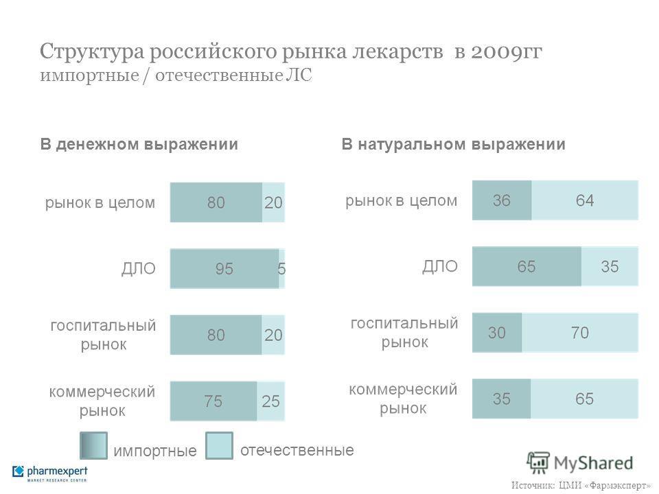 Структура российского рынка лекарств в 2009гг импортные / отечественные ЛС В денежном выраженииВ натуральном выражении импортные отечественные Источник: ЦМИ «Фармэксперт»
