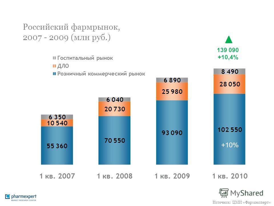 Российский фармрынок, 2007 - 2009 (млн руб.) 139 090 +10,4% +10% Источник: ЦМИ «Фармэксперт»