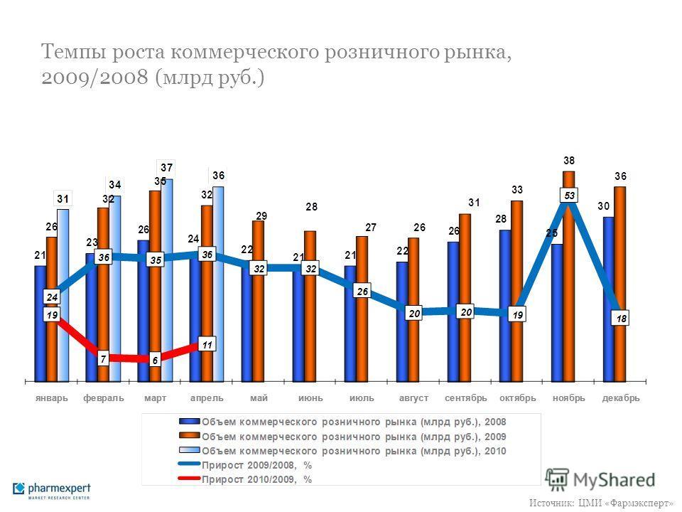 Темпы роста коммерческого розничного рынка, 2009/2008 (млрд руб.) Источник: ЦМИ «Фармэксперт»
