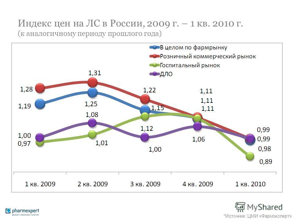 Индекс цен на ЛС в России, 2009 г. – 1 кв. 2010 г. (к аналогичному периоду прошлого года) *Источник: ЦМИ «Фармэксперт»