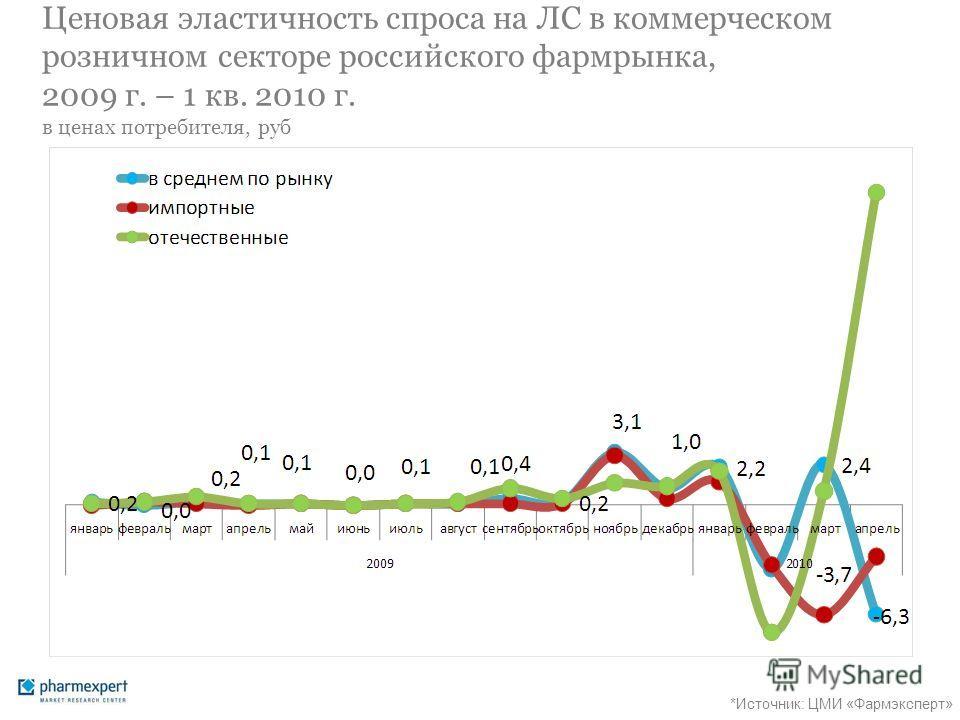 Ценовая эластичность спроса на ЛС в коммерческом розничном секторе российского фармрынка, 2009 г. – 1 кв. 2010 г. в ценах потребителя, руб *Источник: ЦМИ «Фармэксперт»