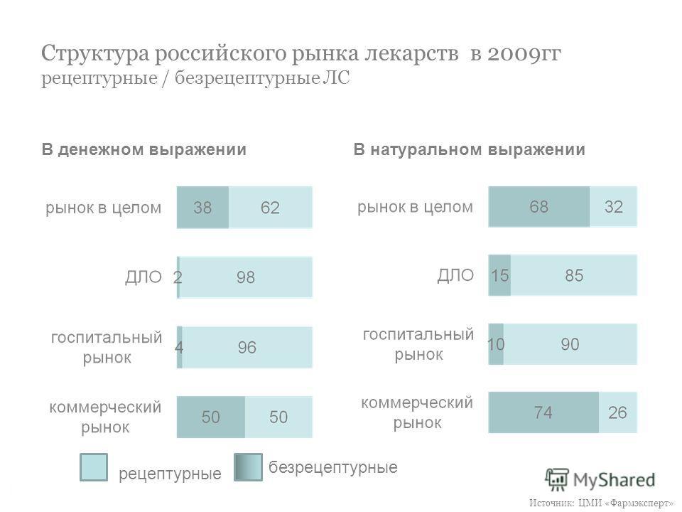 Структура российского рынка лекарств в 2009гг рецептурные / безрецептурные ЛС В денежном выраженииВ натуральном выражении рецептурные безрецептурные Источник: ЦМИ «Фармэксперт»