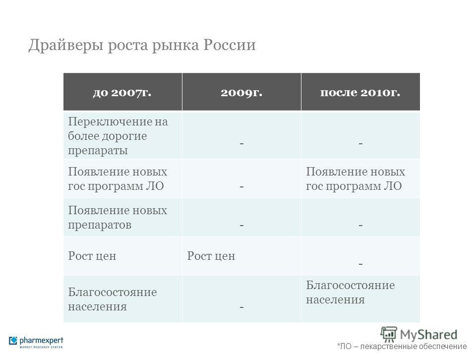 Драйверы роста рынка России до 2007г.2009г.после 2010г. Переключение на более дорогие препараты -- Появление новых гос программ ЛО- Появление новых препаратов-- Рост цен - Благосостояние населения- *ЛО – лекарственные обеспечение