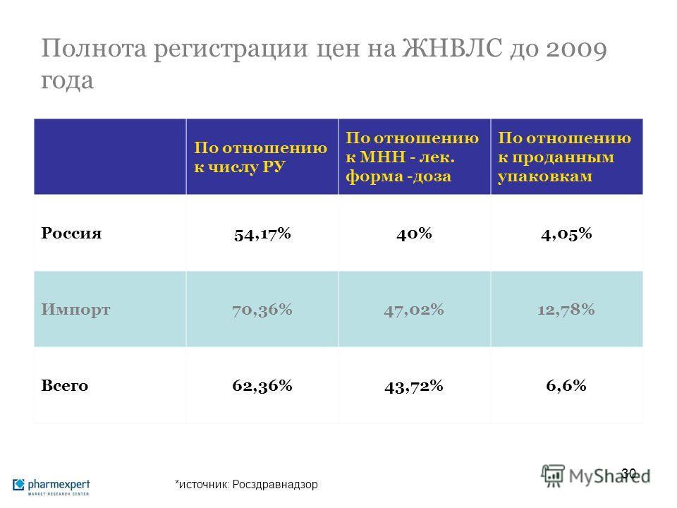 Полнота регистрации цен на ЖНВЛС до 2009 года По отношению к числу РУ По отношению к МНН - лек. форма -доза По отношению к проданным упаковкам Россия54,17%40%4,05% Импорт70,36%47,02%12,78% Всего62,36%43,72%6,6% 30 *источник: Росздравнадзор