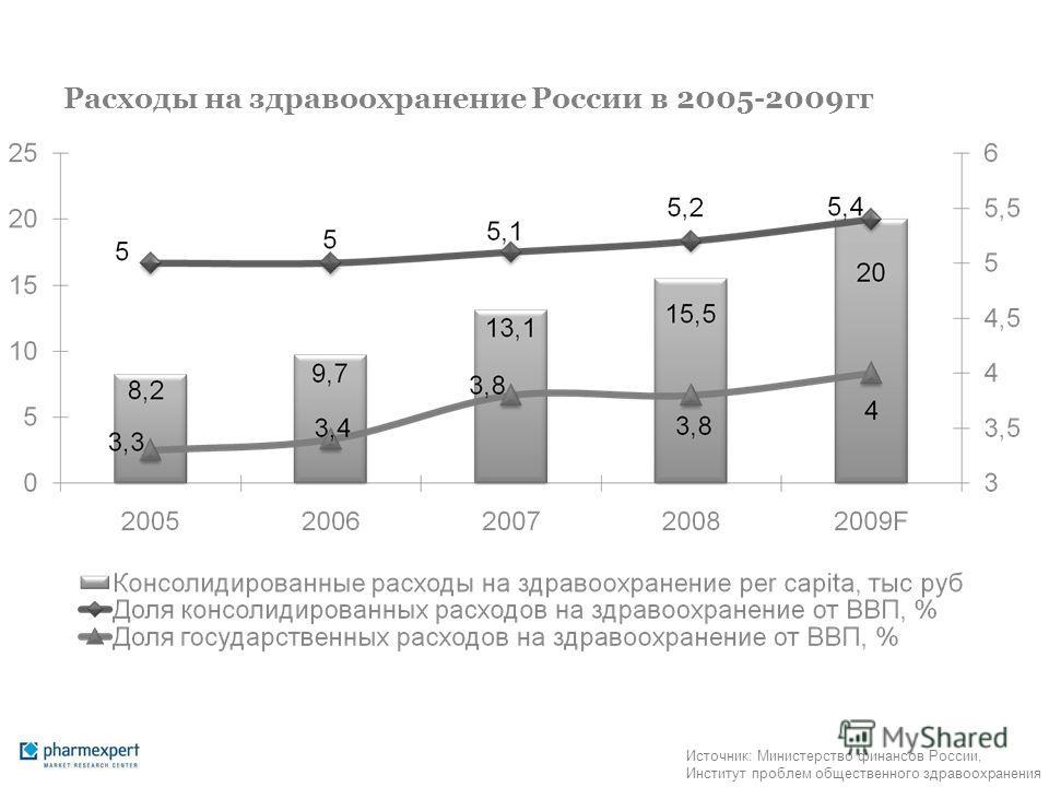 Расходы на здравоохранение России в 2005-2009гг Источник: Министерство финансов России, Институт проблем общественного здравоохранения