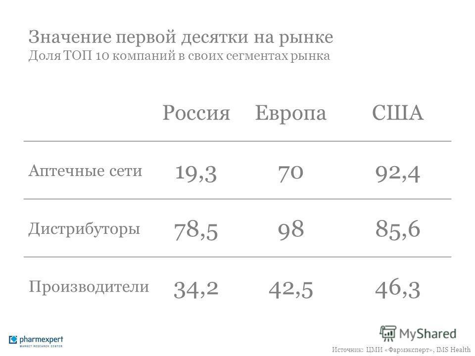 Значение первой десятки на рынке Доля ТОП 10 компаний в своих сегментах рынка РоссияЕвропаСША Аптечные сети 19,37092,4 Дистрибуторы 78,59885,6 Производители 34,242,546,3 Источник: ЦМИ «Фармэксперт», IMS Health