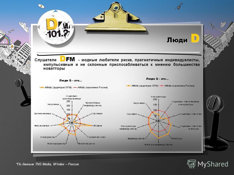 Люди D D Слушатели D FM - модные любители риска, прагматичные индивидуалисты, импульсивные и не склонные приспосабливаться к мнению большинства новатторы *По данным TNS Media, МIndex – Россия.