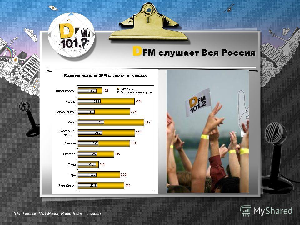 D FM слушает Вся Россия *По данным TNS Media, Radio Index – Города.