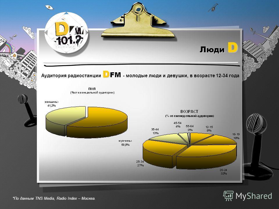 Люди D D Аудитория радиостанции D FM - молодые люди и девушки, в возрасте 12-34 года *По данным TNS Media, Radio Index – Москва.