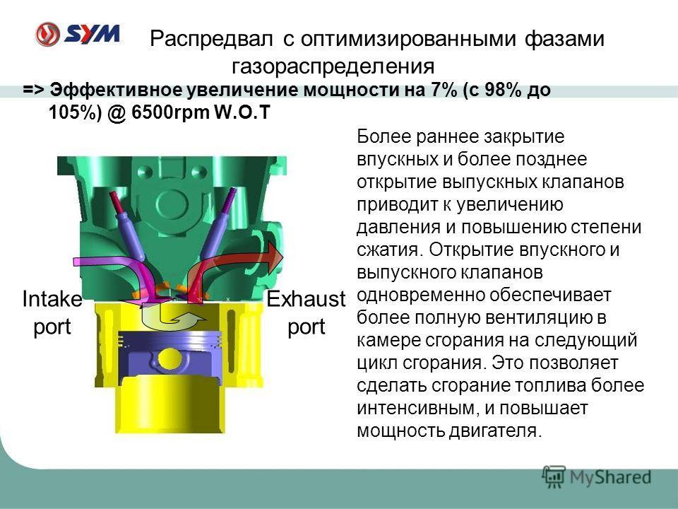 Распредвал с оптимизированными фазами газораспределения Intake port Exhaust port Более раннее закрытие впускных и более позднее открытие выпускных клапанов приводит к увеличению давления и повышению степени сжатия. Открытие впускного и выпускного кла