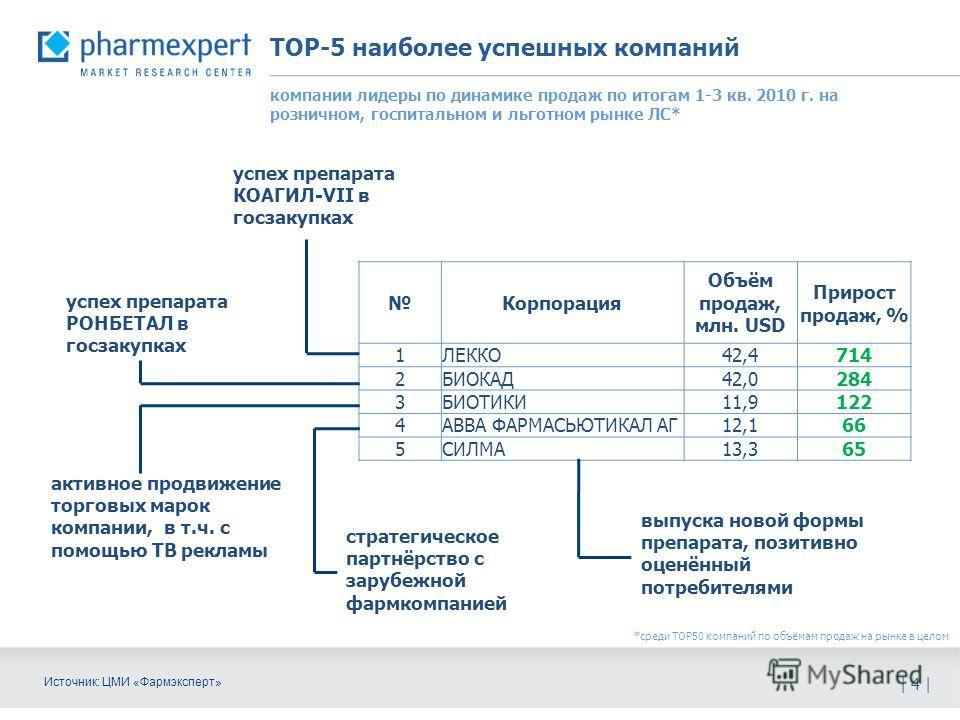 ТОР-5 наиболее успешных компаний | 4 | Источник: ЦМИ «Фармэксперт» компании лидеры по динамике продаж по итогам 1-3 кв. 2010 г. на розничном, госпитальном и льготном рынке ЛС* Корпорация Объём продаж, млн. USD Прирост продаж, % 1 ЛЕККО 42,4714 2 БИОК
