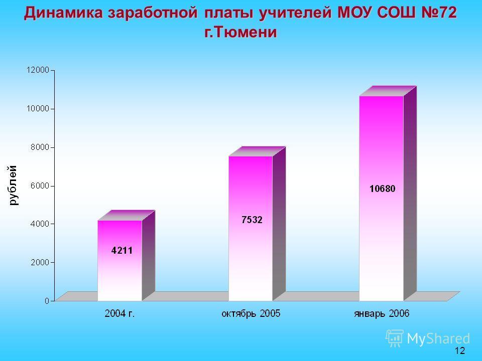Динамика заработной платы учителей МОУ СОШ 72 г.Тюмени 12
