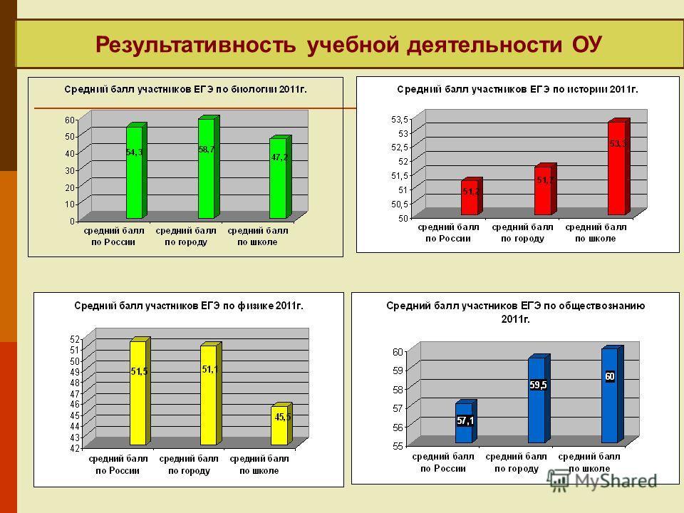 Результативность учебной деятельности ОУ