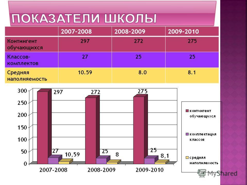 2007-20082008-20092009-2010 Контингент обучающихся 297272275 Классов- комплектов 2725 Средняя наполняемость 10.59 8.08.1
