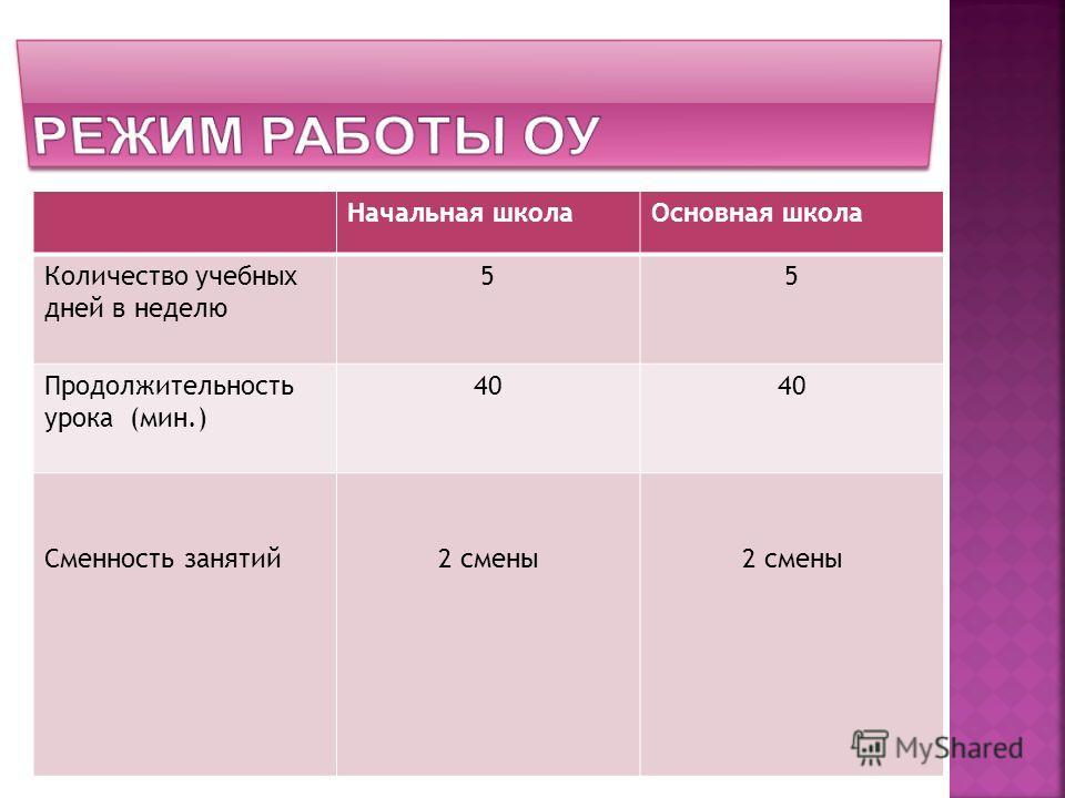 Начальная школаОсновная школа Количество учебных дней в неделю 55 Продолжительность урока (мин.) 40 Сменность занятий2 смены