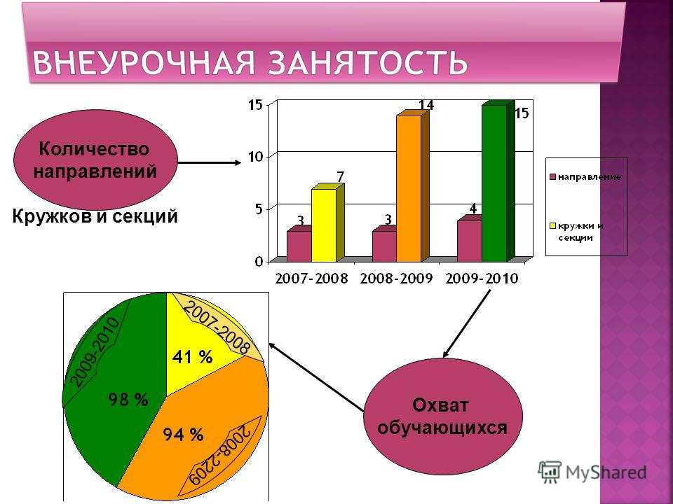 Количество направлений Кружков и секций Охват обучающихся 2007-2008 2008-2209 2009-2010