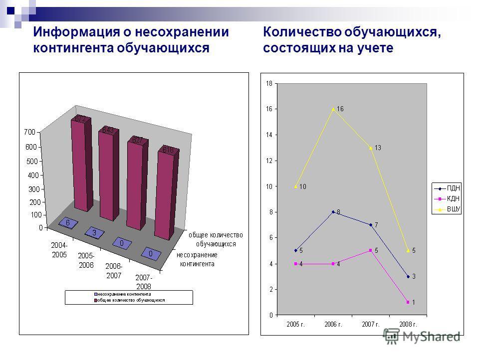 Информация о несохранении контингента обучающихся Количество обучающихся, состоящих на учете