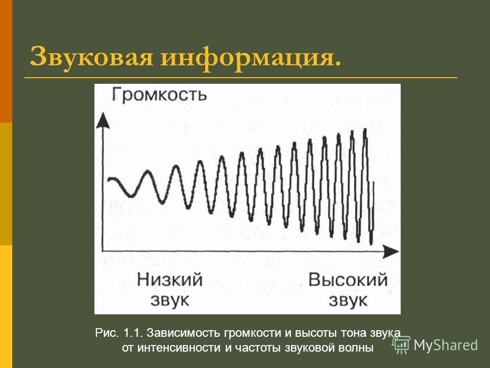 Звуковая информация. Рис. 1.1. Зависимость громкости и высоты тона звука от интенсивности и частоты звуковой волны