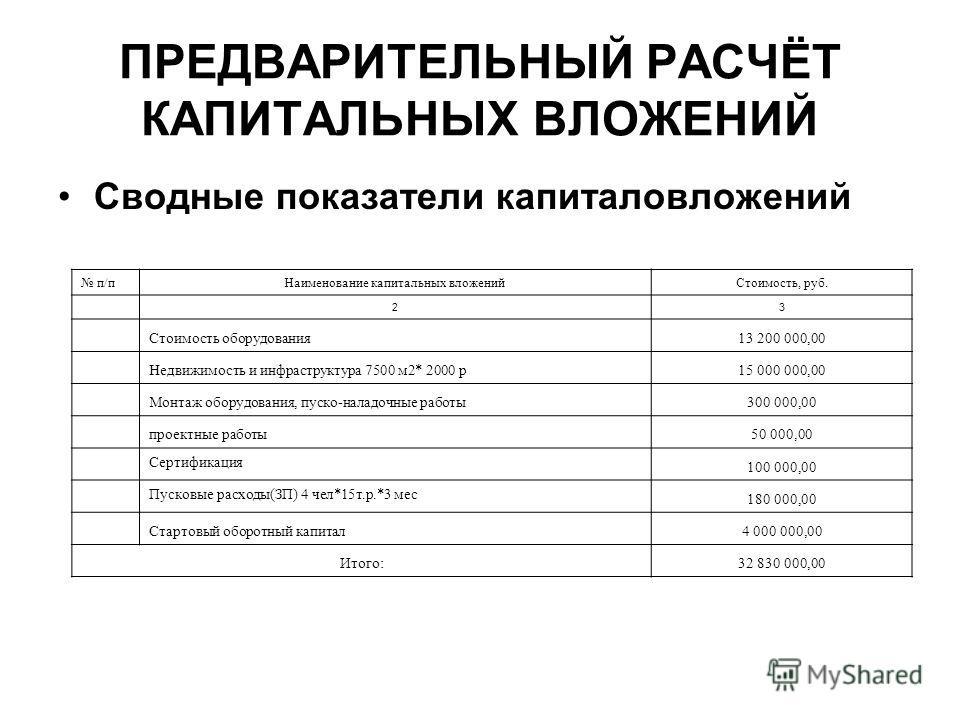 ПРЕДВАРИТЕЛЬНЫЙ РАСЧЁТ КАПИТАЛЬНЫХ ВЛОЖЕНИЙ Сводные показатели капиталовложений п/пНаименование капитальных вложенийСтоимость, руб. 23 Стоимость оборудования13 200 000,00 Недвижимость и инфраструктура 7500 м2* 2000 р15 000 000,00 Монтаж оборудования,