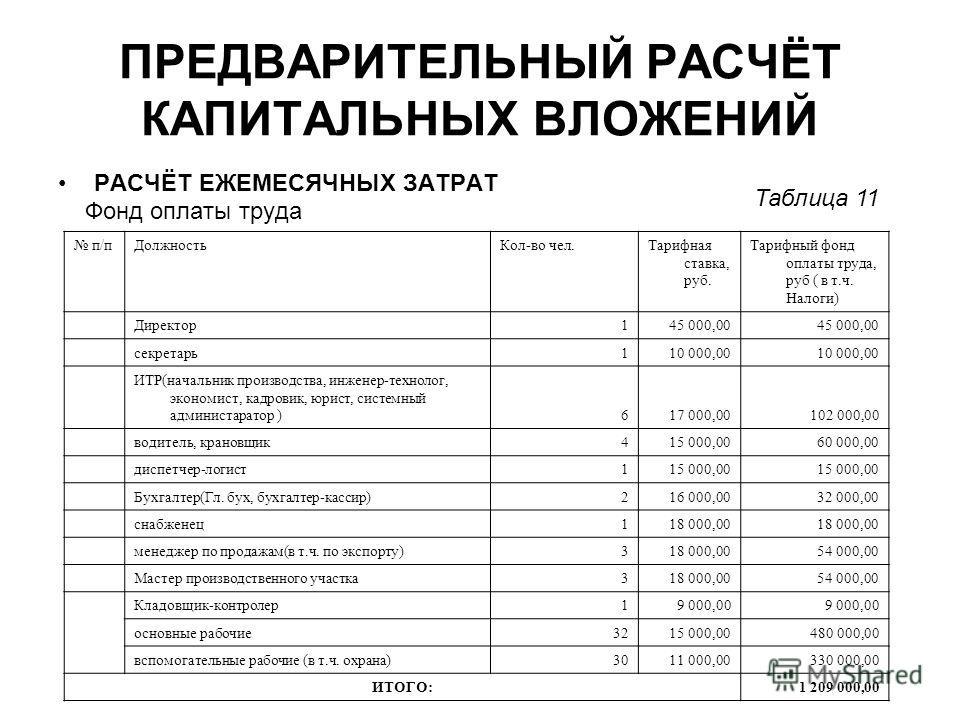 ПРЕДВАРИТЕЛЬНЫЙ РАСЧЁТ КАПИТАЛЬНЫХ ВЛОЖЕНИЙ РАСЧЁТ ЕЖЕМЕСЯЧНЫХ ЗАТРАТ Фонд оплаты труда п/пДолжностьКол-во чел.Тарифная ставка, руб. Тарифный фонд оплаты труда, руб ( в т.ч. Налоги) Директор145 000,00 секретарь110 000,00 ИТР(начальник производства, и