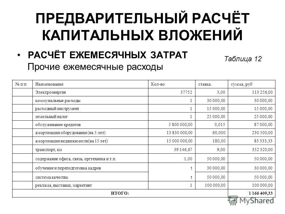ПРЕДВАРИТЕЛЬНЫЙ РАСЧЁТ КАПИТАЛЬНЫХ ВЛОЖЕНИЙ РАСЧЁТ ЕЖЕМЕСЯЧНЫХ ЗАТРАТ Прочие ежемесячные расходы Таблица 12 п/пНаименованиеКол-воставка.сумма, руб Электроэнергия377523,00113 256,00 коммунальные расходы130 000,00 расходный инструмент115 000,00 земельн