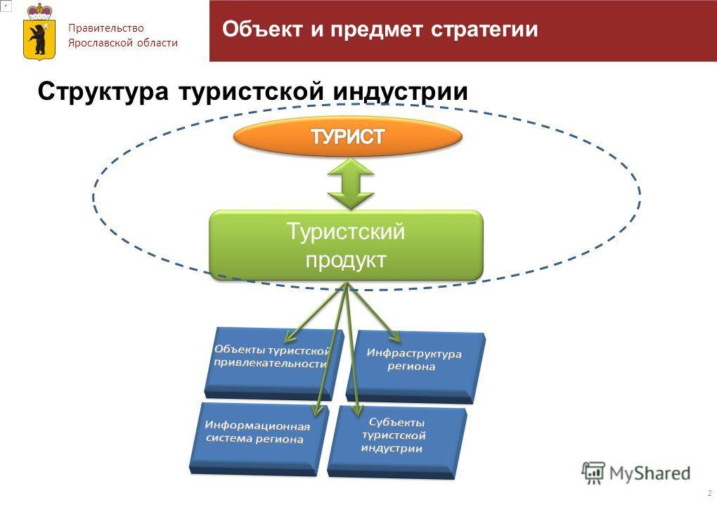 Правительство Ярославской области Объект и предмет стратегии 2 Структура туристской индустрии Туристский продукт Туристский продукт