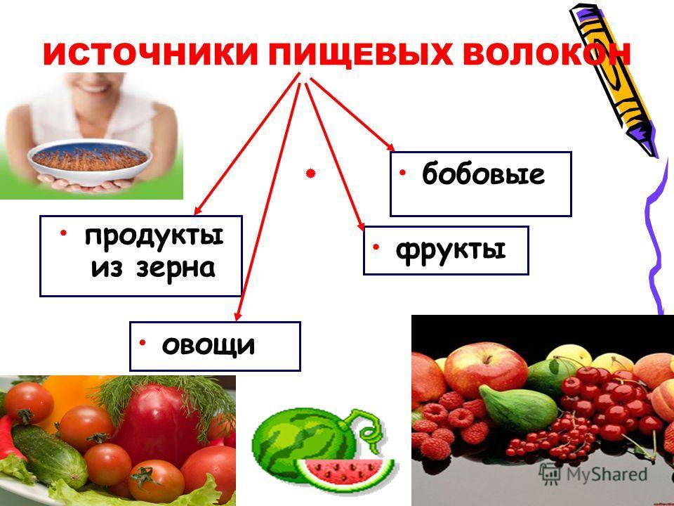 ИСТОЧНИКИ ПИЩЕВЫХ ВОЛОКОН продукты из зерна бобовые овощи фрукты