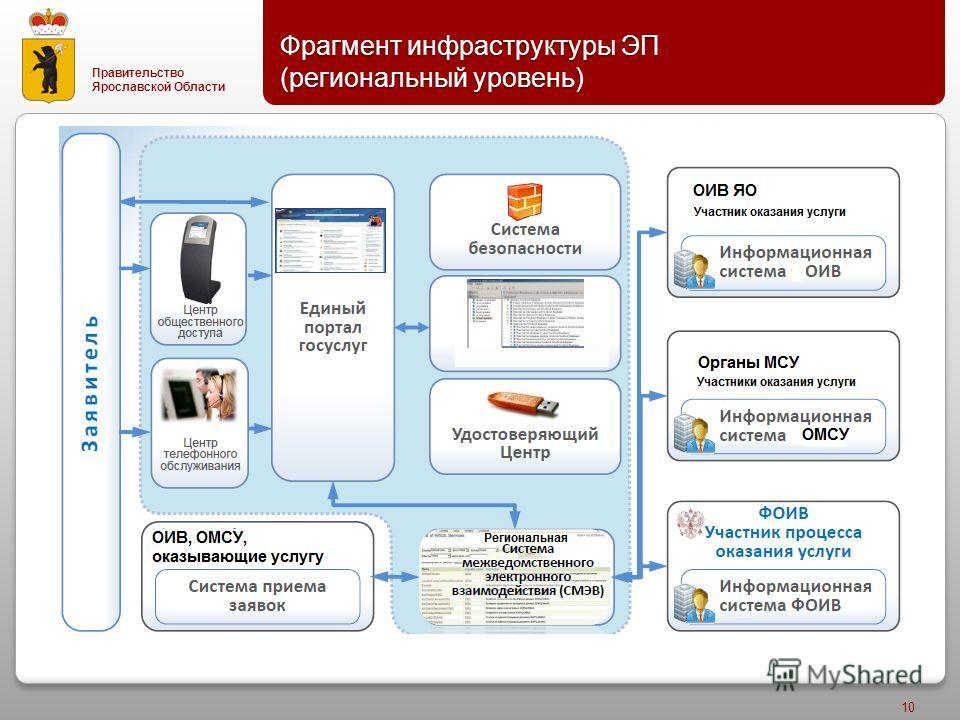 Правительство Ярославской Области Фрагмент инфраструктуры ЭП ( региональный уровень ) 10