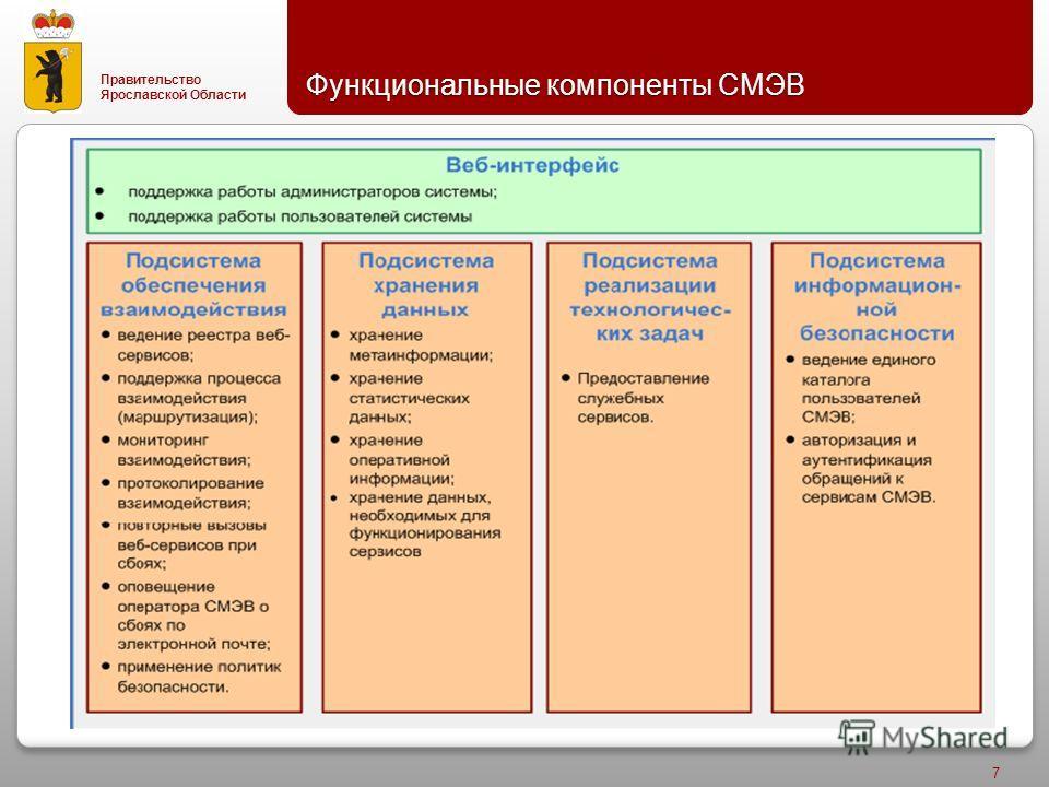 Правительство Ярославской Области Функциональные компоненты СМЭВ 7