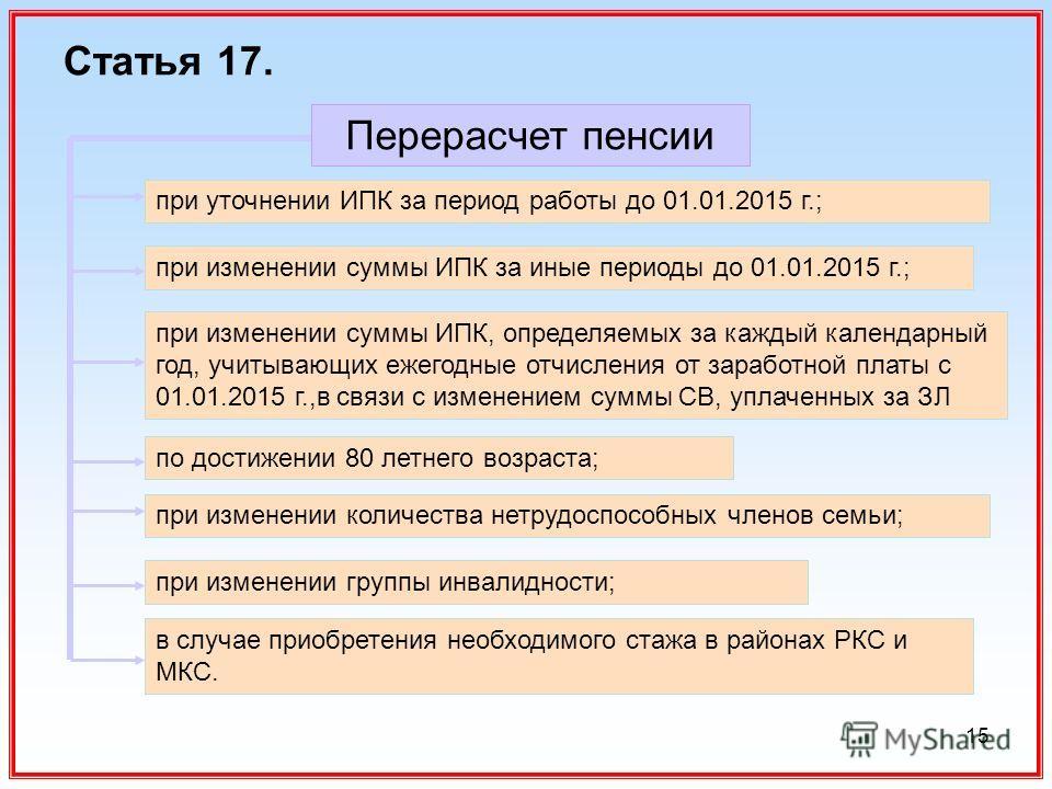 15 Статья 17. Перерасчет пенсии при уточнении ИПК за период работы до 01.01.2015 г.; при изменении суммы ИПК за иные периоды до 01.01.2015 г.; при изменении суммы ИПК, определяемых за каждый календарный год, учитывающих ежегодные отчисления от зарабо
