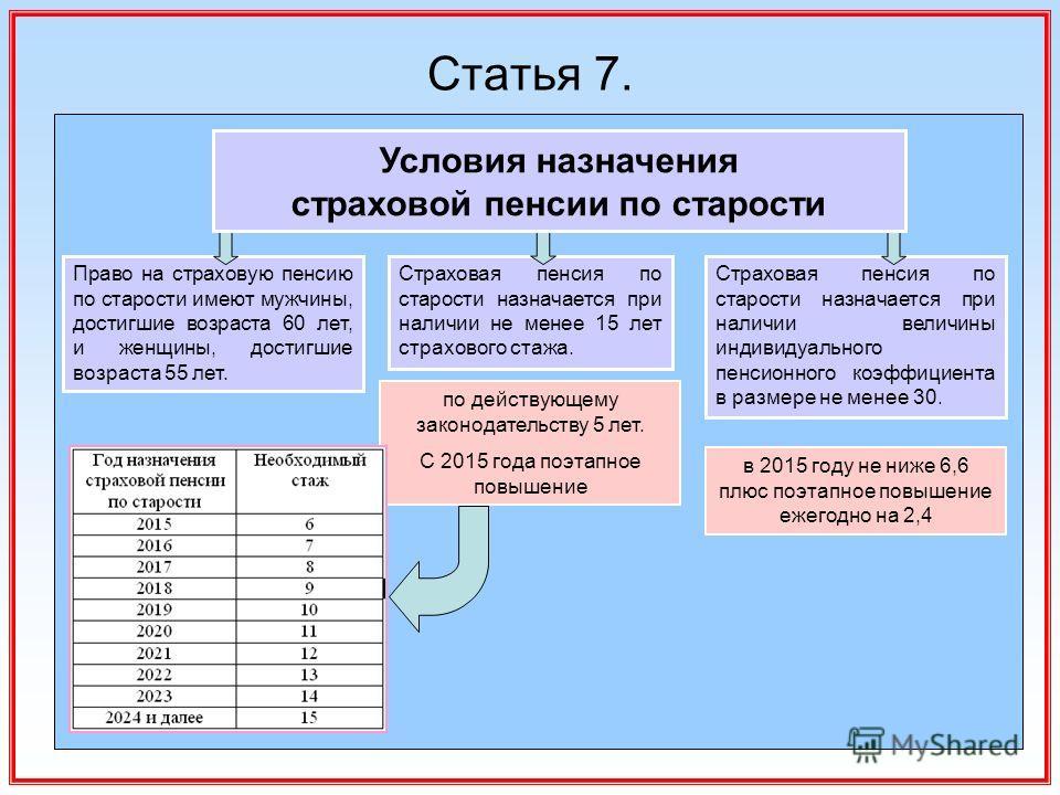 Будет ли повышена пенсия 1 апреля 2015 года