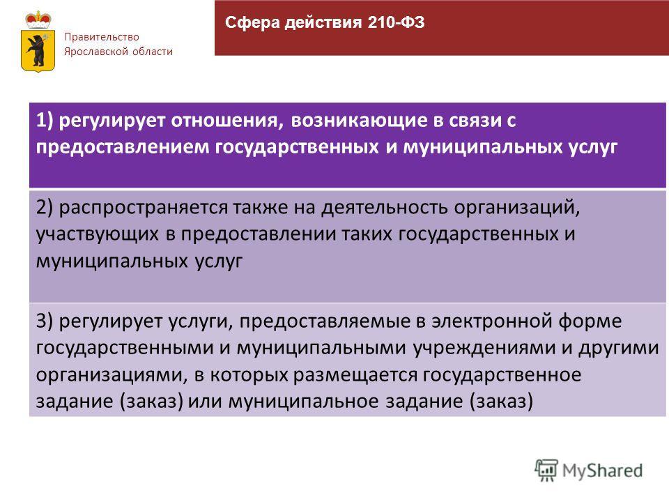Сфера действия 210-ФЗ Правительство Ярославской области 1) регулирует отношения, возникающие в связи с предоставлением государственных и муниципальных услуг 2) распространяется также на деятельность организаций, участвующих в предоставлении таких гос