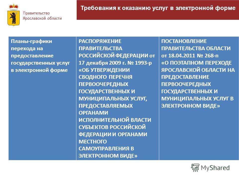 Требования к оказанию услуг в электронной форме Правительство Ярославской области Планы-графики перехода на предоставление государственных услуг в электронной форме РАСПОРЯЖЕНИЕ ПРАВИТЕЛЬСТВА РОССИЙСКОЙ ФЕДЕРАЦИИ от 17 декабря 2009 г. 1993-р «ОБ УТВЕ