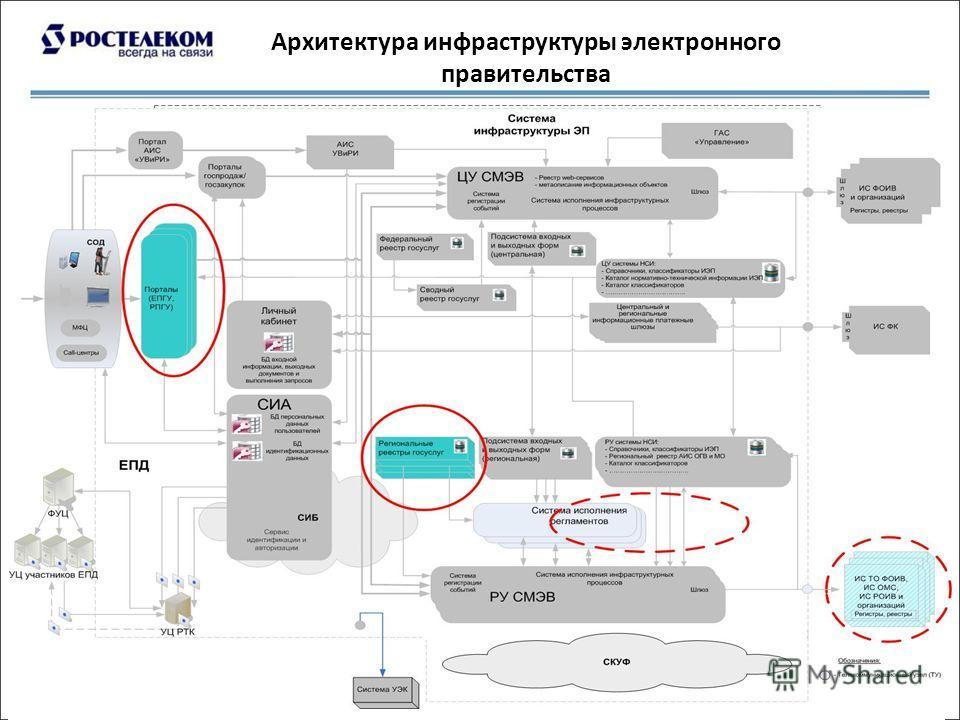 Архитектура инфраструктуры электронного правительства