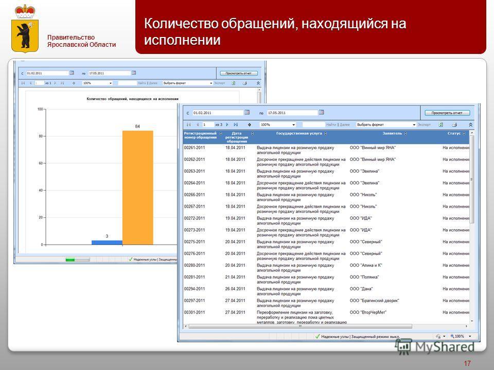 Правительство Ярославской Области Количество обращений, находящийся на исполнении 17