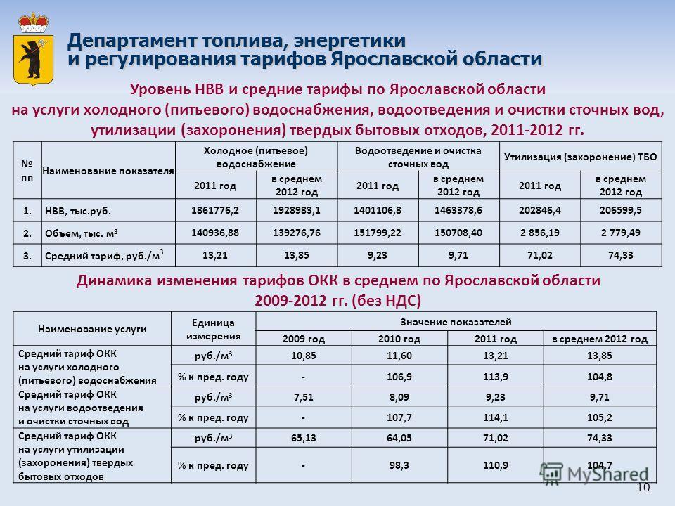 пп Наименование показателя Холодное (питьевое) водоснабжение Водоотведение и очистка сточных вод Утилизация (захоронение) ТБО 2011 год в среднем 2012 год 2011 год в среднем 2012 год 2011 год в среднем 2012 год 1. НВВ, тыс.руб. 1861776,21928983,114011