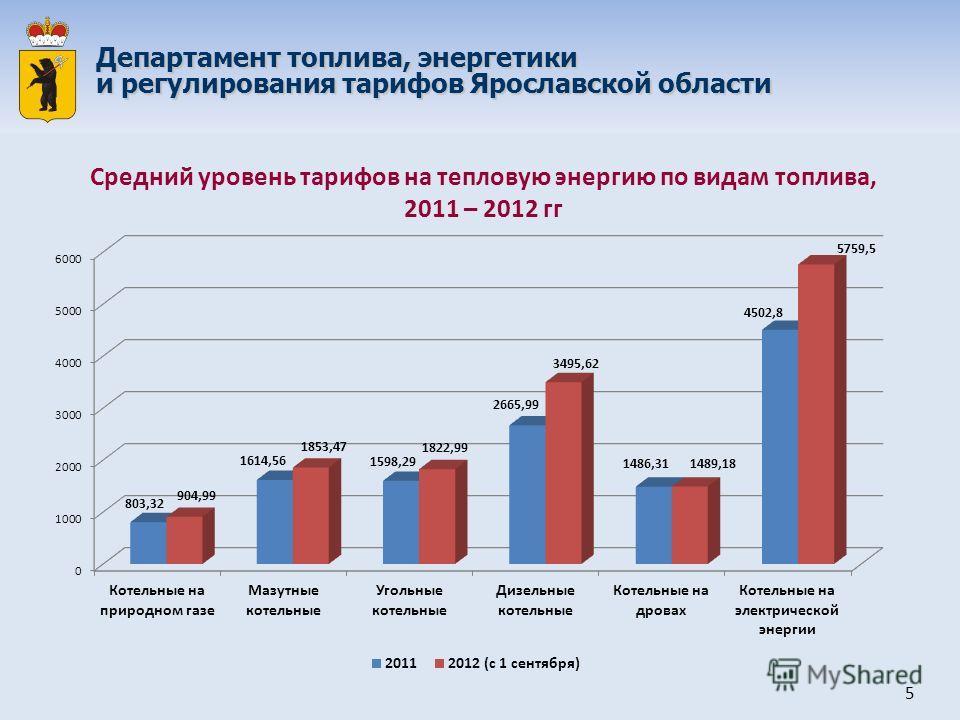 Департамент топлива, энергетики и регулирования тарифов Ярославской области Средний уровень тарифов на тепловую энергию по видам топлива, 2011 – 2012 гг 5