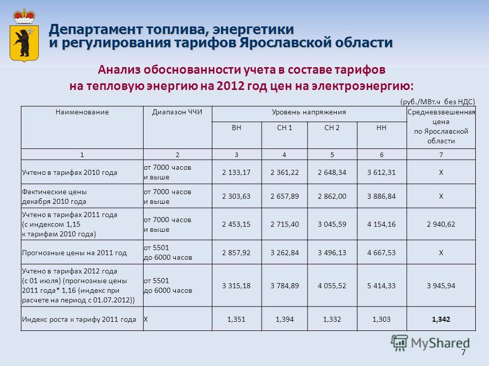 (руб./МВт.ч без НДС) НаименованиеДиапазон ЧЧИУровень напряженияСредневзвешенная цена по Ярославской области ВНСН 1СН 2НН 1234567 Учтено в тарифах 2010 года от 7000 часов и выше 2 133,172 361,222 648,343 612,31Х Фактические цены декабря 2010 года от 7