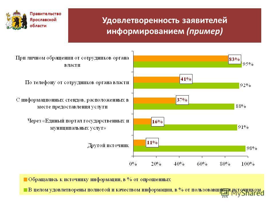 Удовлетворенность заявителей информированием (пример) Правительство Ярославской области