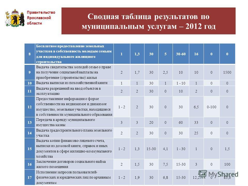 Сводная таблица результатов по муниципальным услугам – 2012 год Правительство Ярославской области 8 Бесплатное предоставление земельных участков в собственность молодым семьям для индивидуального жилищного строительства 11,330530-601600 9 Выдача свид